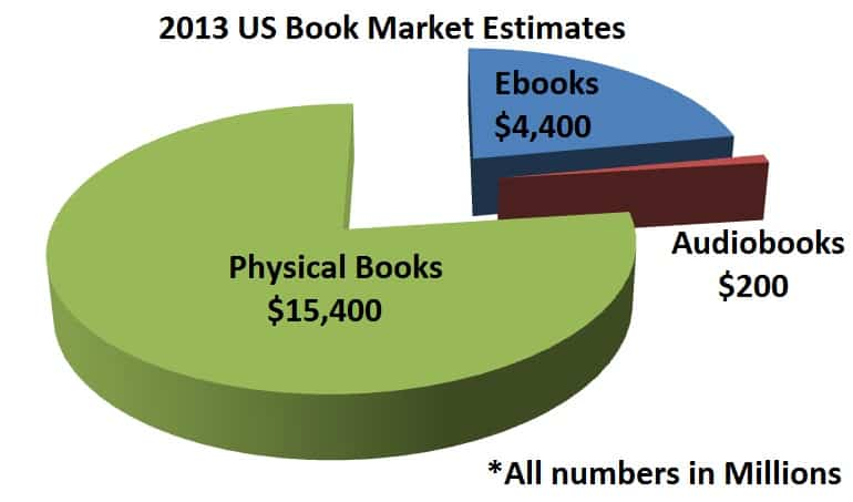 2013 Ebook Sales Data United States