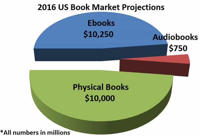 Ebook Market Projections 2016