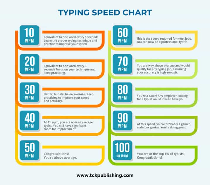 typing speed chart infographic