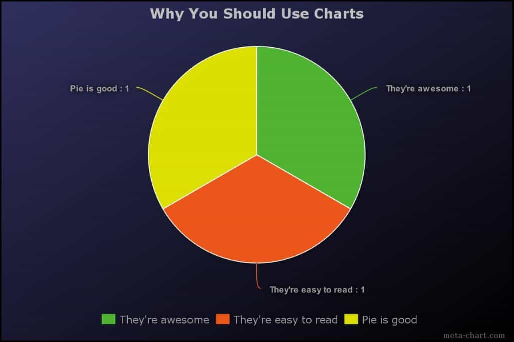 why you should use charts