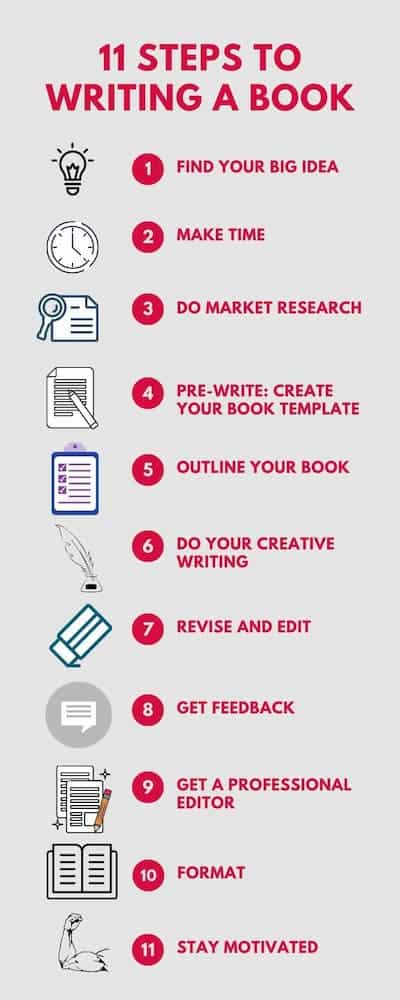 How to find help writing a book dissertation submission format