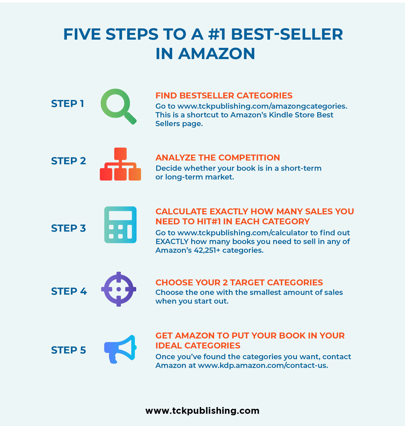 How to Become a #1 Best-Selling Author on Amazon