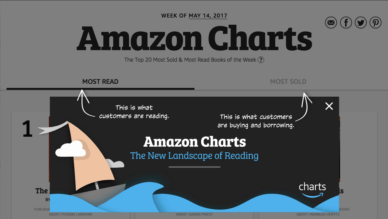 how Amazon charts is different