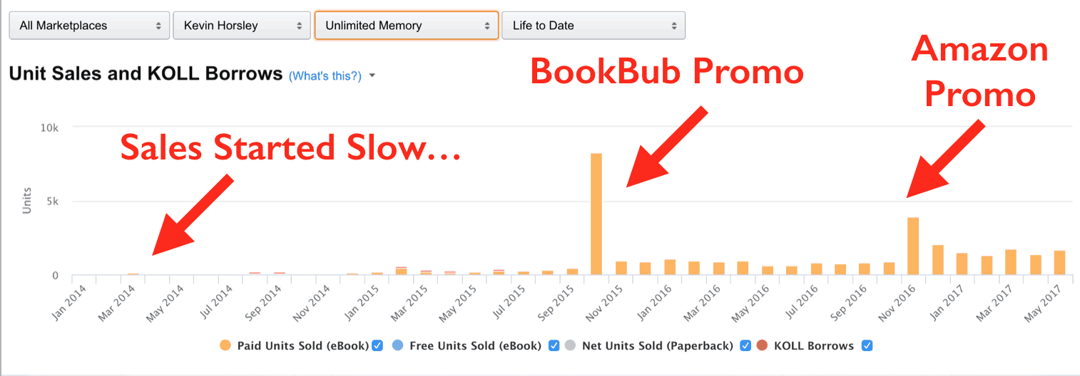 How We Sold 70000 Books Without A Marketing Budget Ama Zon Plus Book Promotion Sites