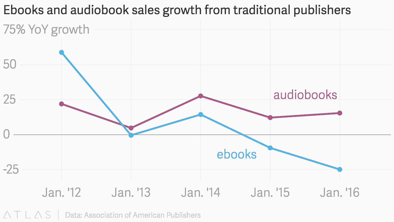 how fast is the audiobook market growing
