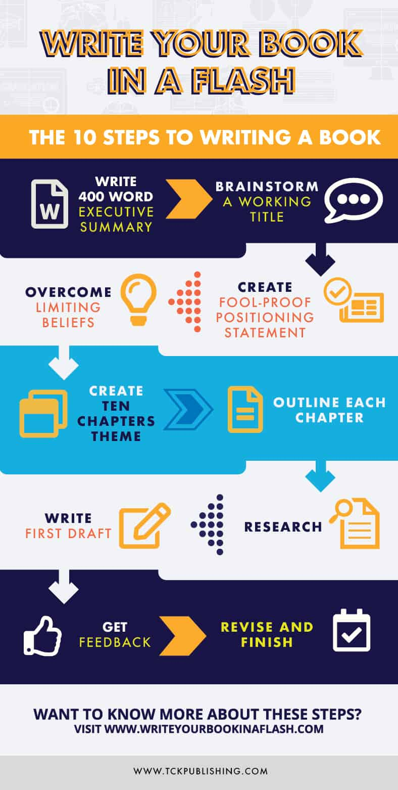 How to Write a Book Infographic image