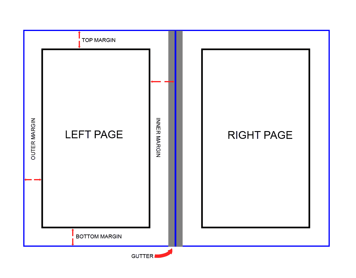 6 keys for book page layout don t ignore these design rules if you