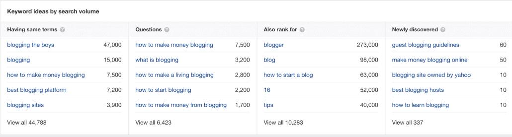 ahrefs keyword suggestions screenshot